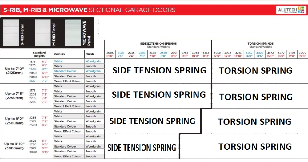 Alutech small ribbed insulated sectional garage door for Spring king garage door